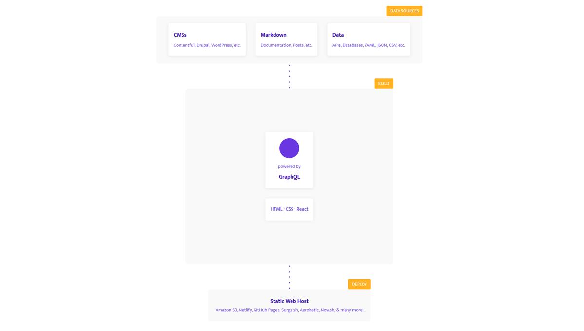 thumb image: Flowcharts